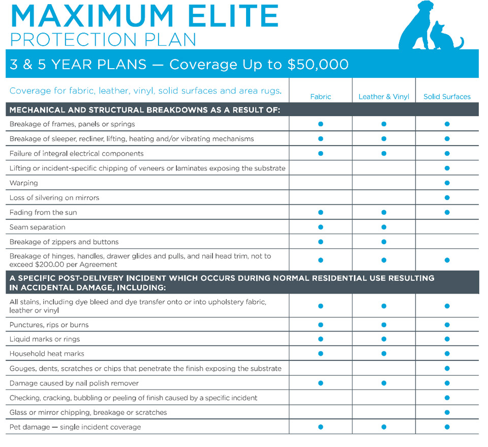 Protection First Maximum Elite Furniture Protection Plan