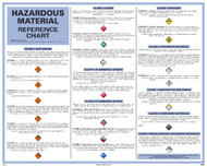DOT HAZARDOUS MATERIAL REFERENCE CHART POSTER