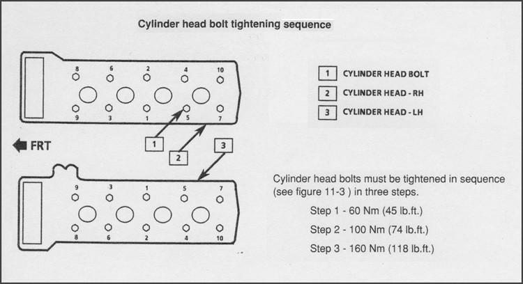 Cylinder Head Torque & Tightening Spec - Jerrys Gaskets
