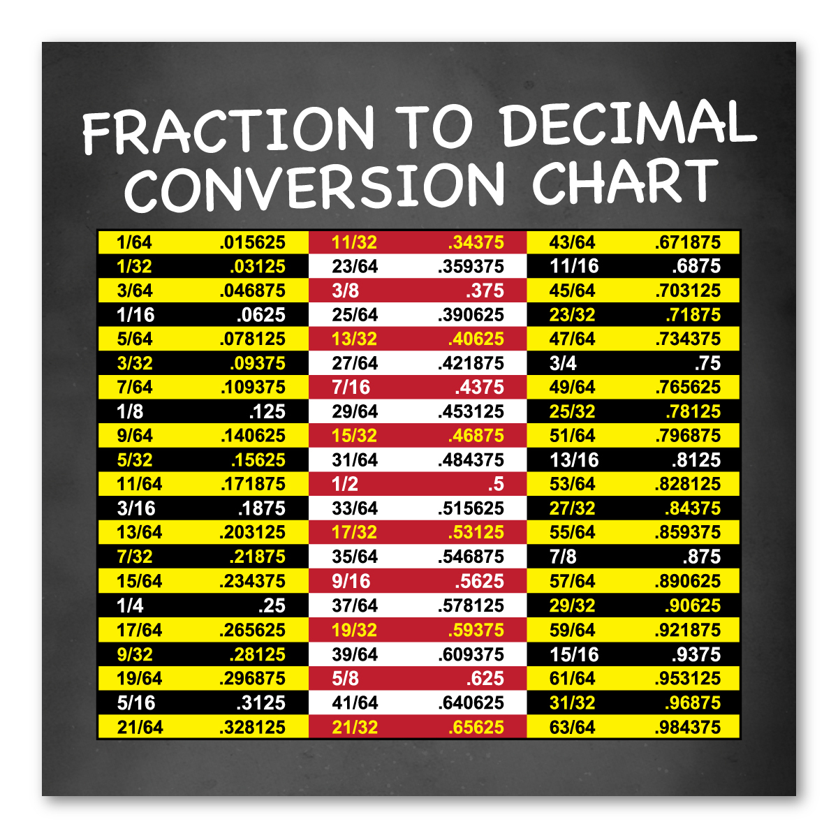 Decimal Conversion Chart | Fraction To Decimal Conversion Chart Indoor Magnet Magnet America