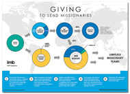 Giving to Send Missionaries poster