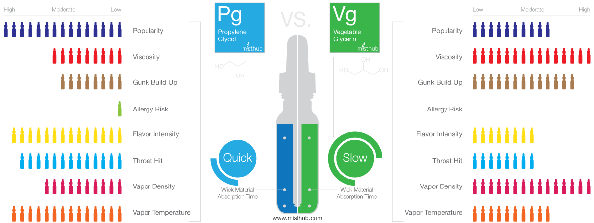 Propylene Glycol (PG) vs Vegetable Glycerin (VG) E Liquid