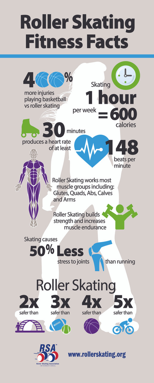 """Fitness Facts Roll Up Banner (#RSABAN5)  Display roller skating fitness facts with this colorful infographic roll up banner.  Use it throughout your rink, at local events, or during school field trips and parties. Each roll up banner stands 83"""" tall x 33.5"""" wide and is attached to a sturdy, silver metal base and pulls out. Comes with a black carrying case for secure transporting and storage."""