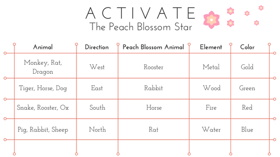 peach-blossom-chart.png