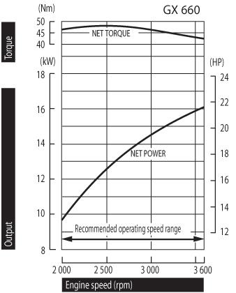 Power Curve Graph Honda GX660