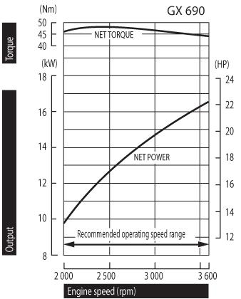 honda-gx690-power-curve.jpg
