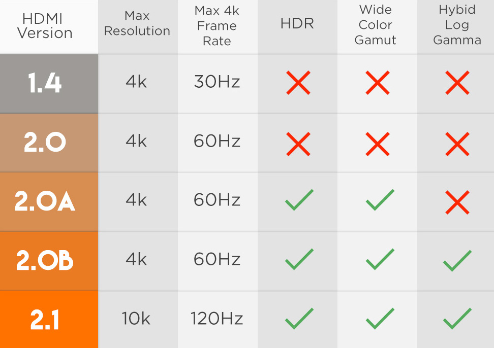 DIfferent HDMI versions Explained