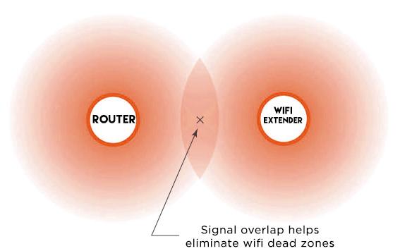 wifi extender network overlap
