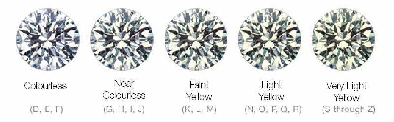 candian-spelling-colour-diamond-education-page.jpg