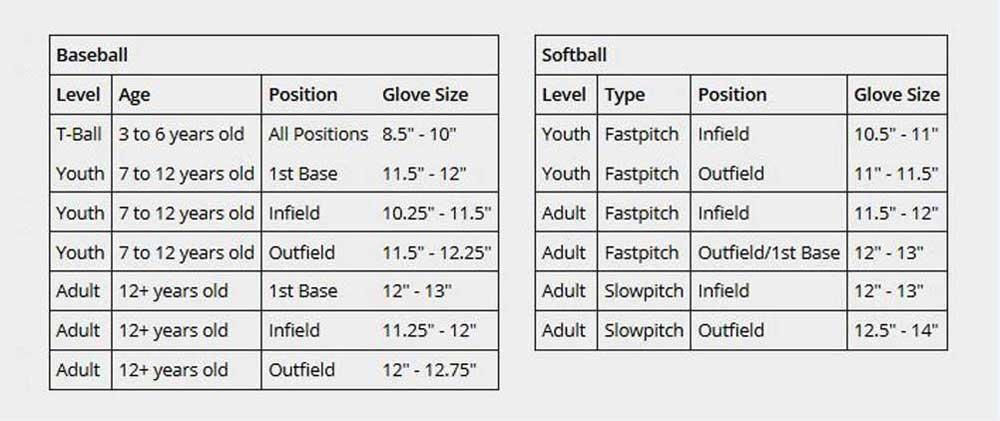 Baseball/Softball Glove Size Chart from Sports Diamond