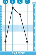 Disc Classic 2.0 Graph