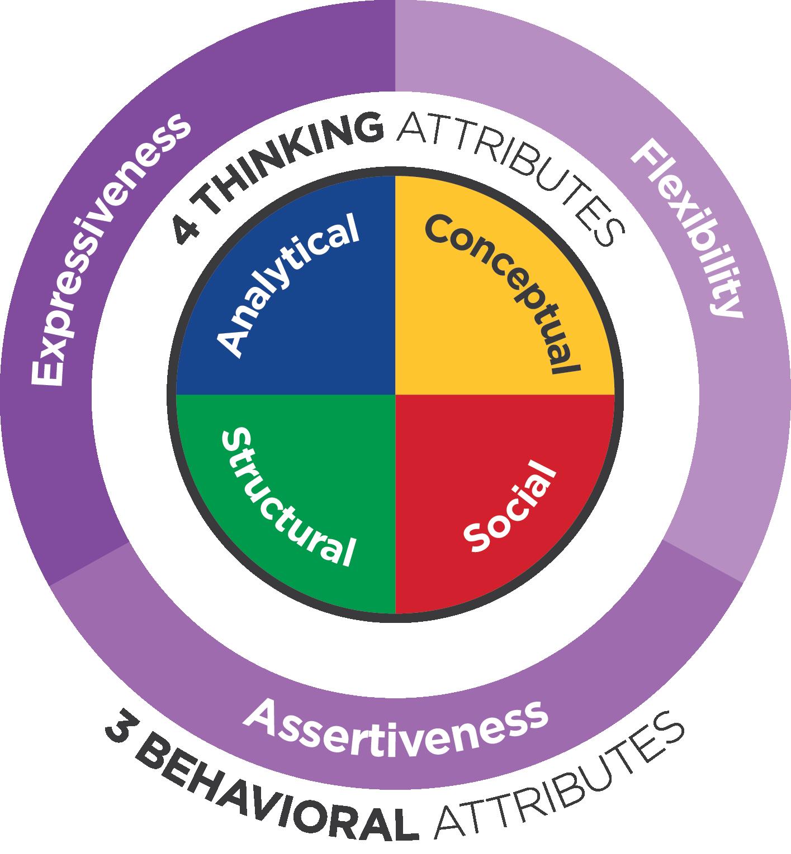 egi-attributes-graphic.png