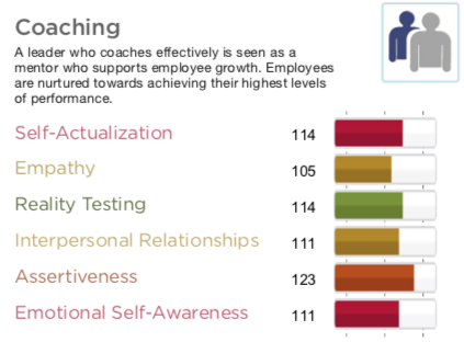 emotional-intelligence-leadership-subscales-mapped-to-leadership-competencies.png