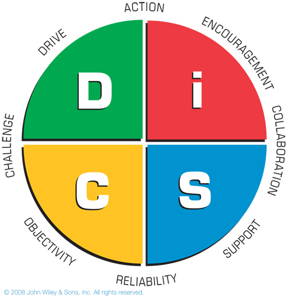 DiSC Management Profile