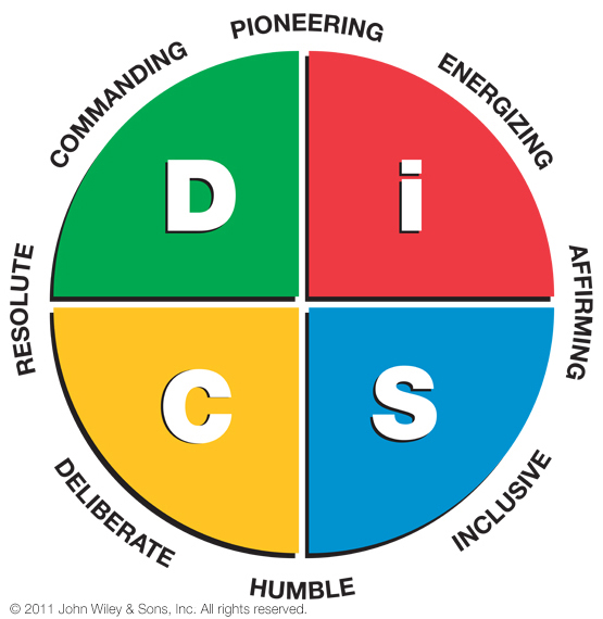 everything-disc-work-of-leaders-map.jpg