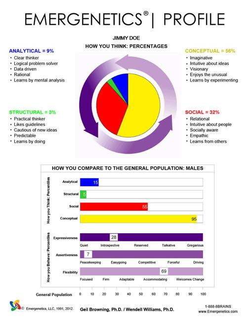 EMERGENETICS Profile