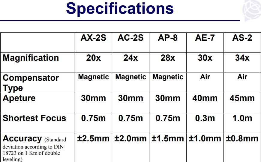 nikon-levels-specifications.jpg