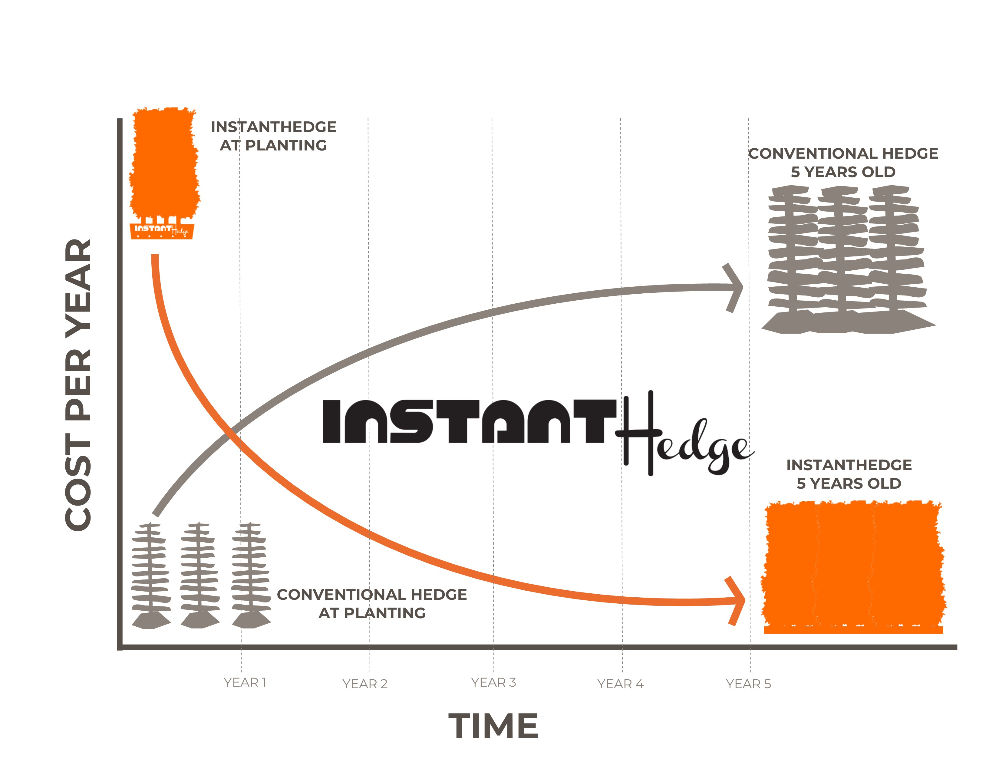 instanthedge-vs-conventional-cost-comparison-white-background.jpg