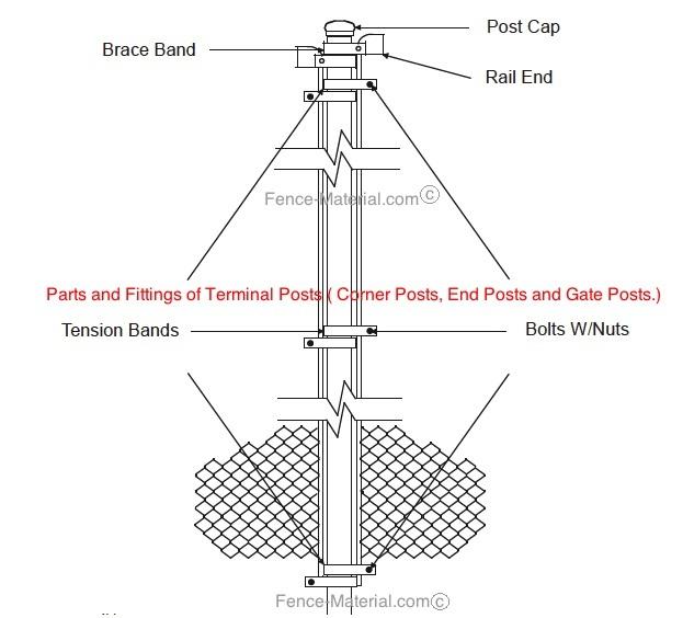 corner-posts-parts.jpg