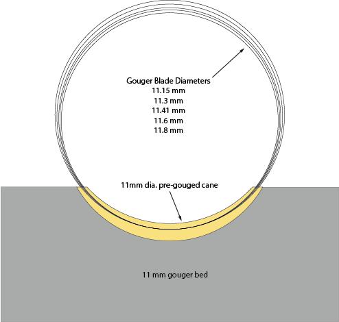 gougerdiameters.png