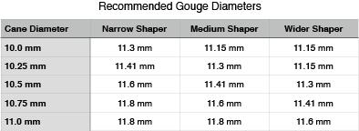 recommended-gouger-diams-v2.png