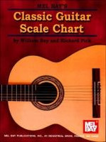 Classic Guitar Scale Chart