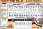 Dobro Wall Chart