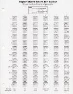 Super Chord Chart for Guitar