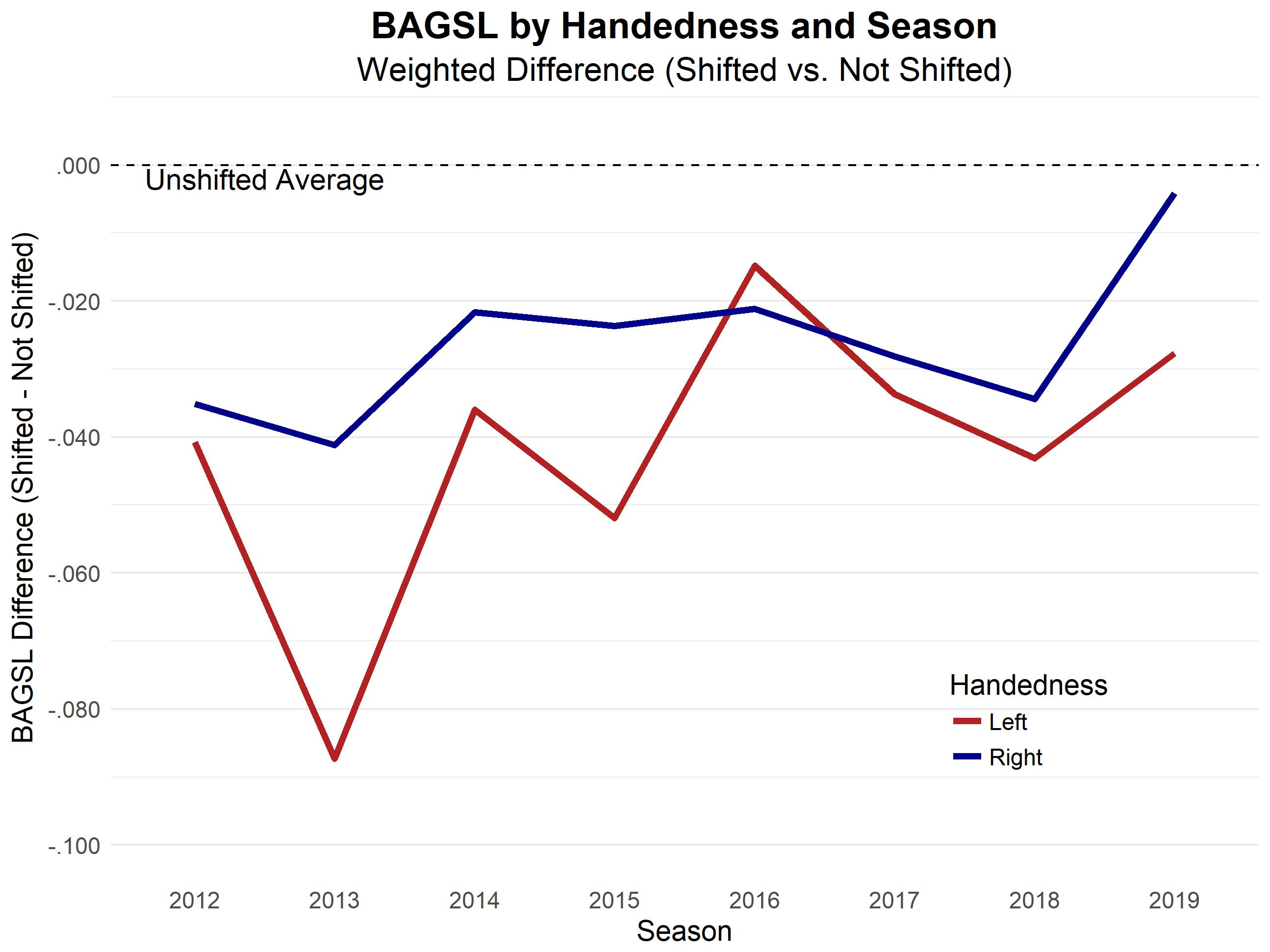 Despite Yet Another Shifting Surge, Hitters Still Haven't Beaten It