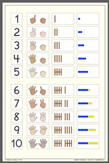 Basic Number Chart Poster Small