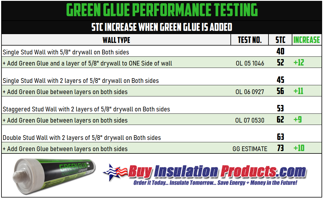 green-glue-perfornace-testing.png