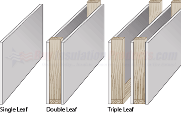 Key to Soundproofing: Avoiding the Triple Leaf Effect - Buy
