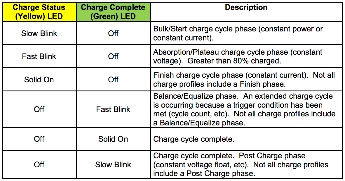 Lester Charger Charging Sequences