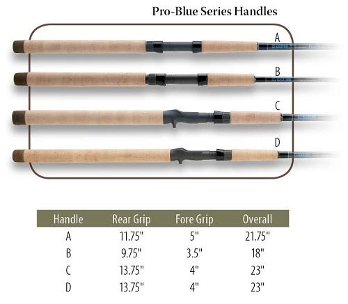 pro-blue-handles-chart-500px.jpg