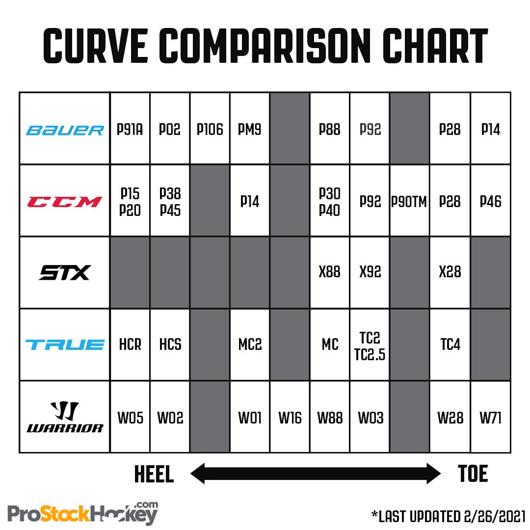 Curve Comparison Chart