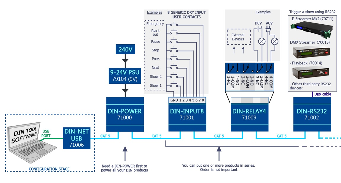 DIN-RS232 wiring diagram