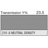 210 .6 Neutral Density