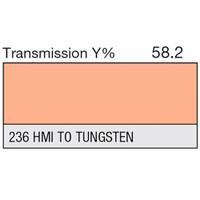 236 HMI (to Tungsten)