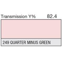 249 1/4 Minus Green