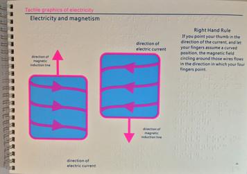 Tactile Atlas of Electricity (EBAE)