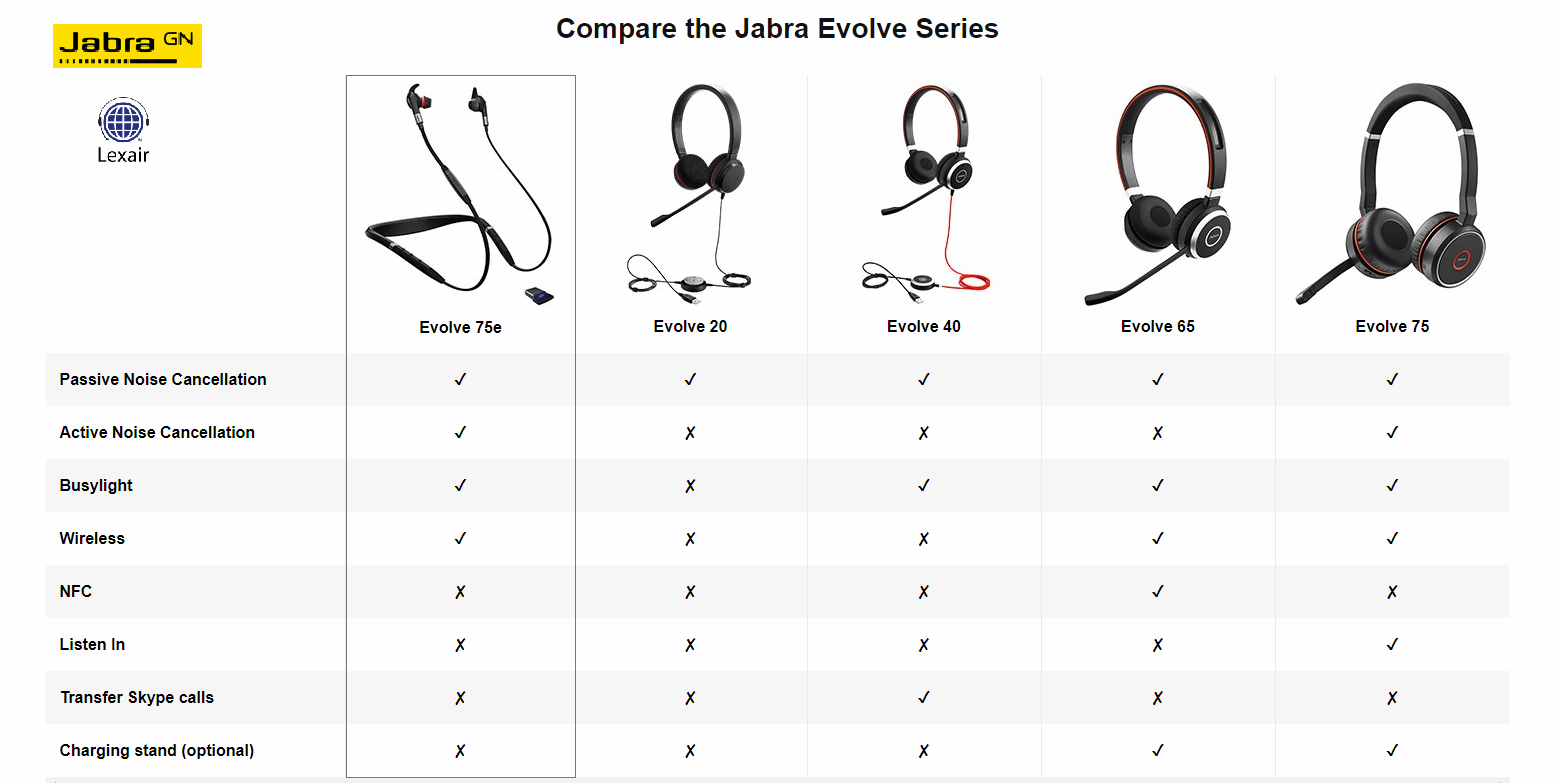 Jabra Evolve 75e Wireless Earbuds Uc 7099 823 409