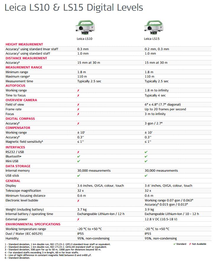 ls10-15-comparisontable.png