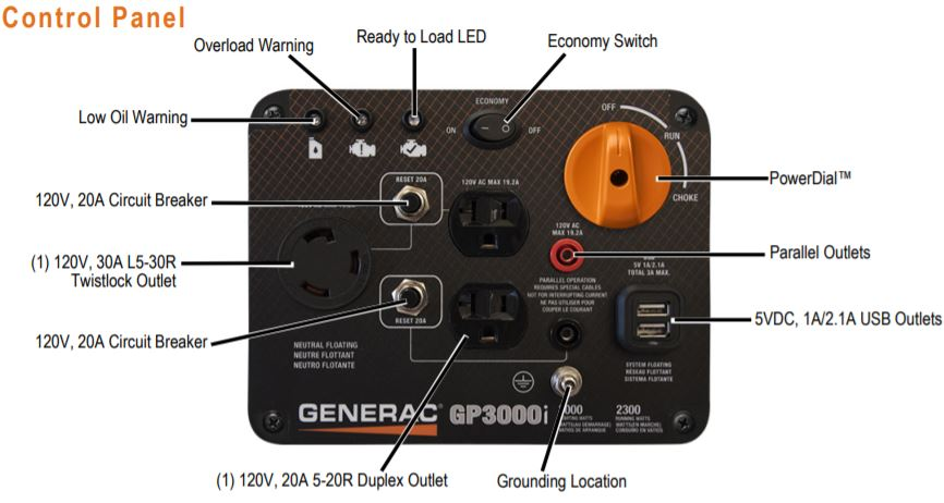 generac-gp3000i-panel-pic.jpg