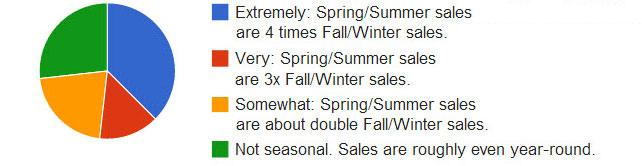 How seasonal is your business?
