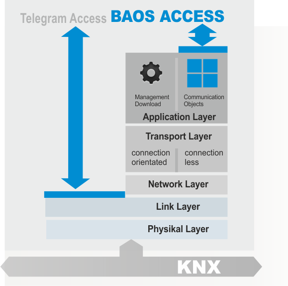 baos-overview-2014-05-20-002.png