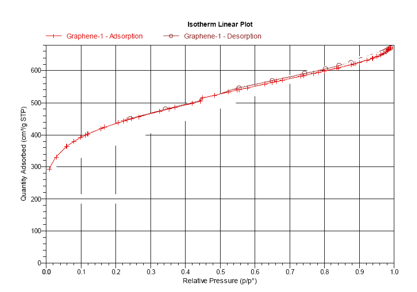 rgo-adsorption-image-1562-nanografi.png