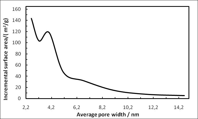 rgo-incremental-surface-area-1562-nanografi.png