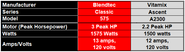 Round 1 - Table comparing power values between Blendtec Classic 575 vs Vitamix Ascent A2300