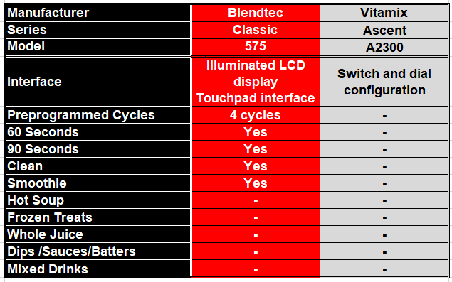 Round 3 - Table comparing offering of automatic preset blending cycles available on a Blendtec Classic 575 and Vitamix Ascent A2300