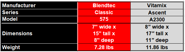 Round 5 - Table to show most kitchen counter top friendly blender between the Blendtec Classic 575 and the Vitamix Ascent A2300